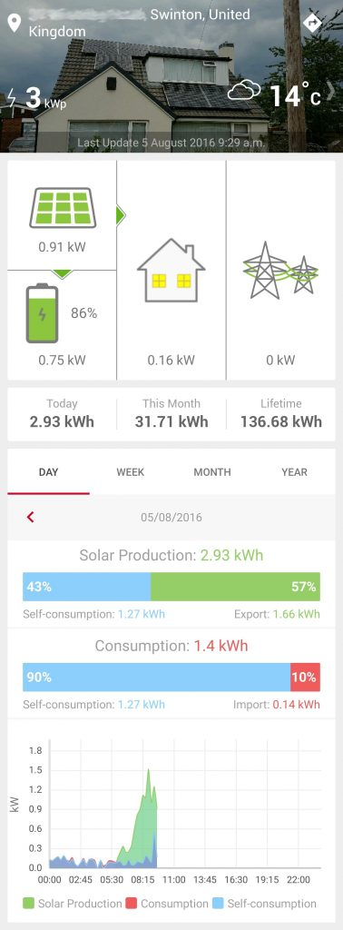 Performance of system showing electricity flows, solar output, house usage and battery state