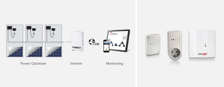 SolarEdge device control